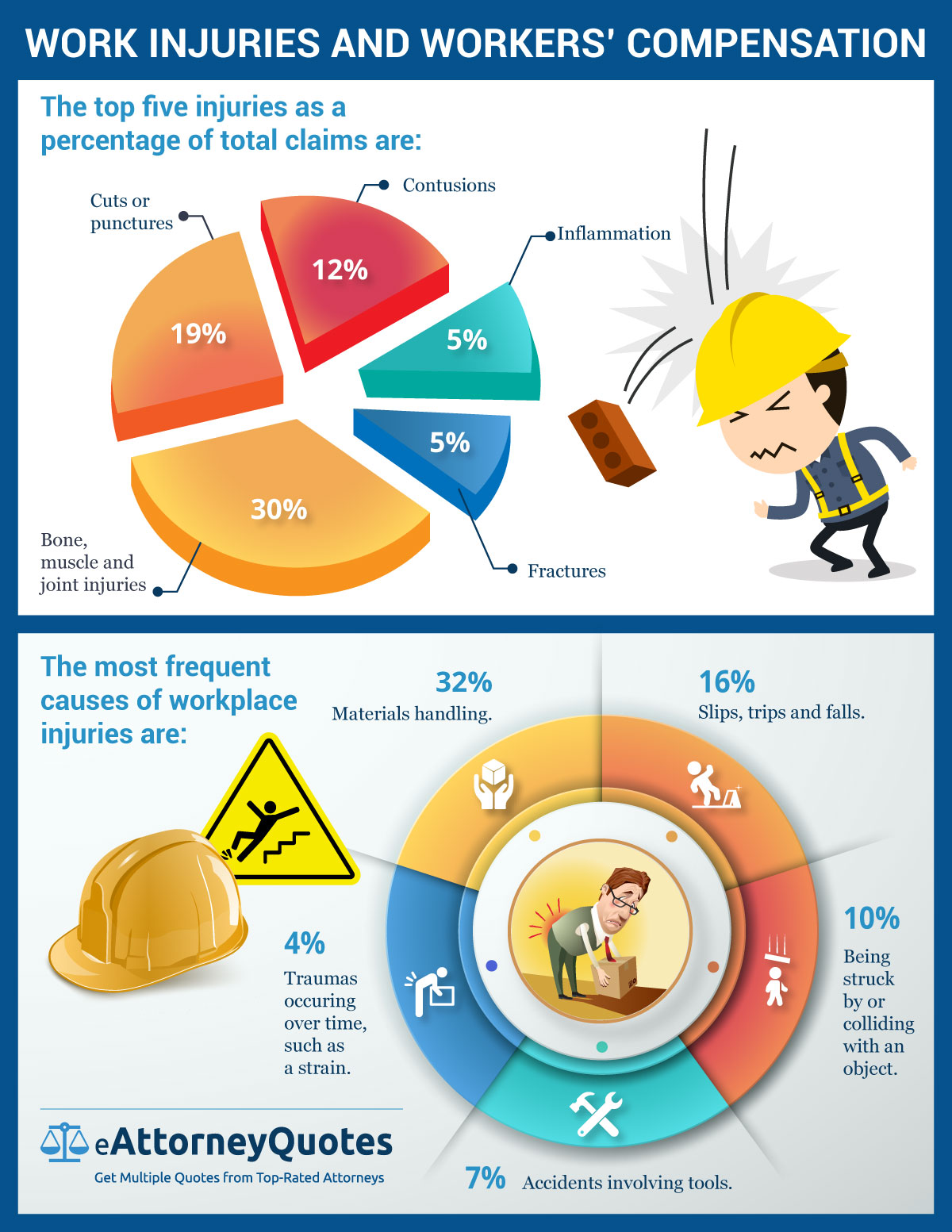 Work Injury Infographic
